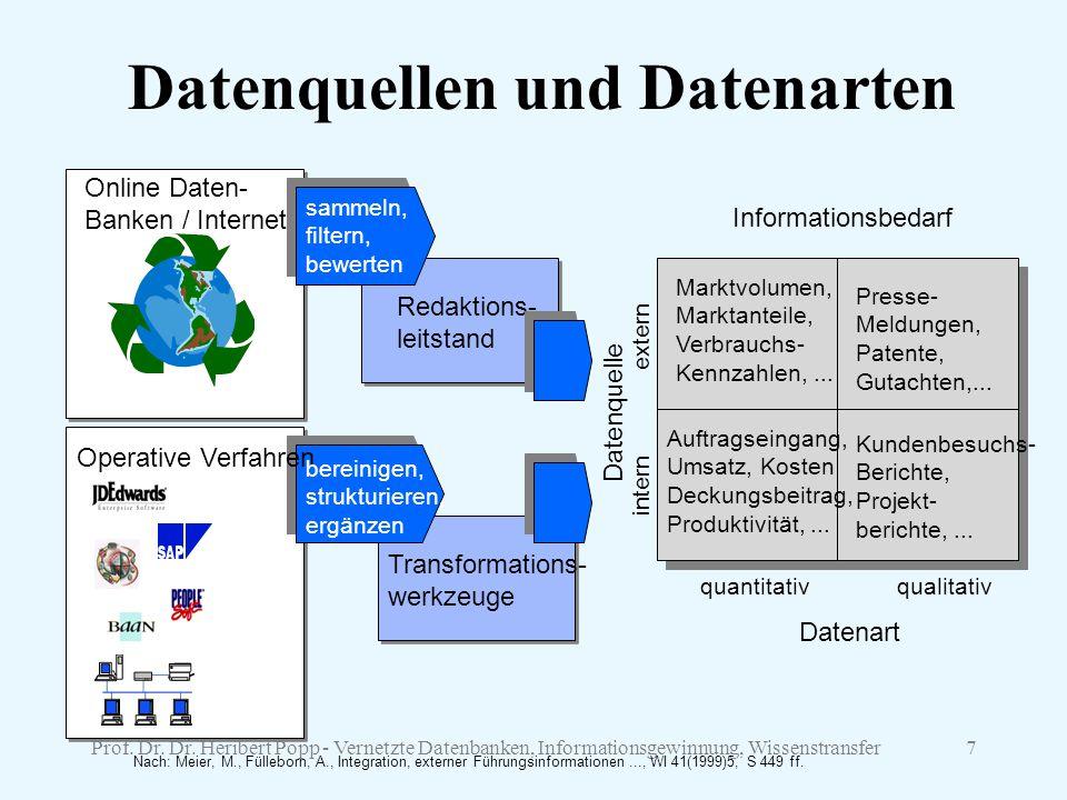 Datenquellen und Datenarten