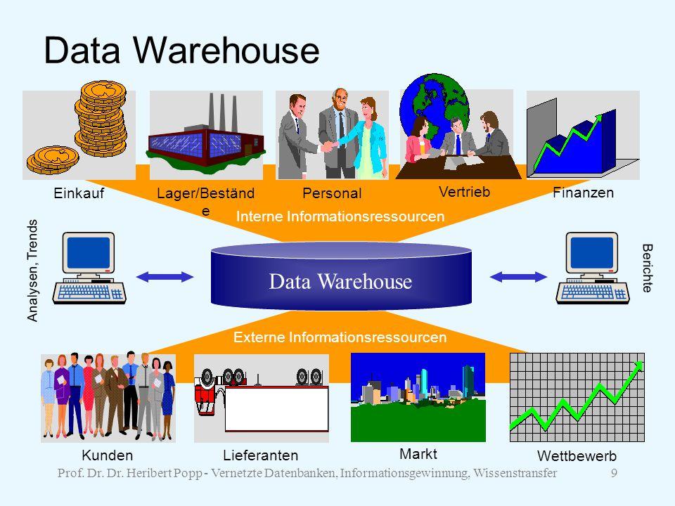 Data Warehouse Data Warehouse Einkauf Lager/Bestände Personal Finanzen