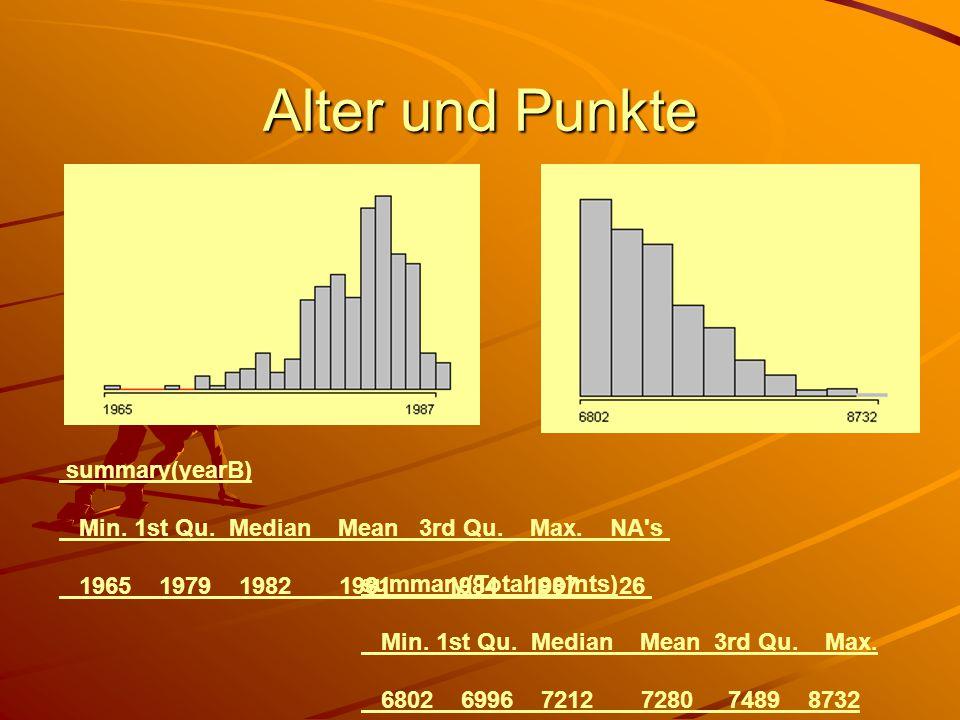 Alter und Punkte summary(yearB)