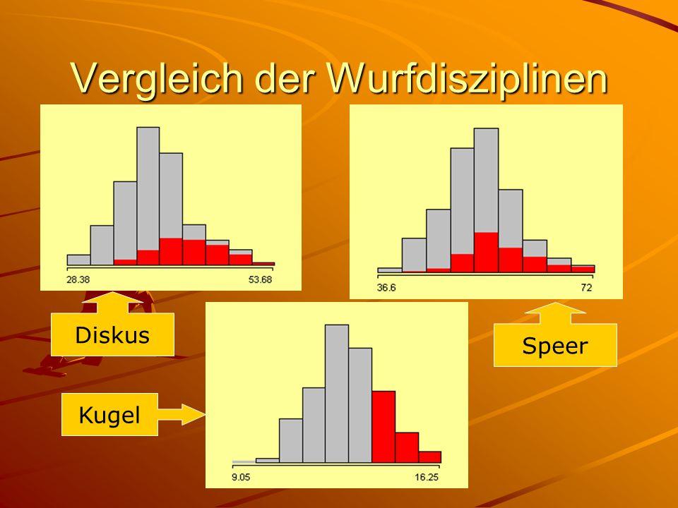 Vergleich der Wurfdisziplinen