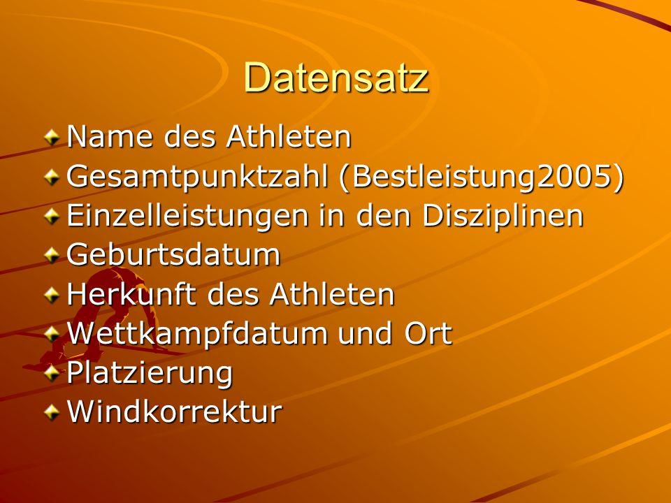 Datensatz Name des Athleten Gesamtpunktzahl (Bestleistung2005)