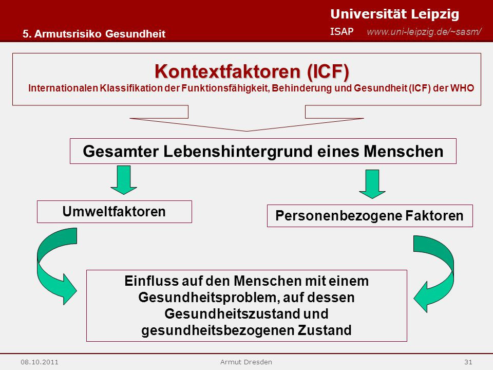 Kontextfaktoren (ICF)