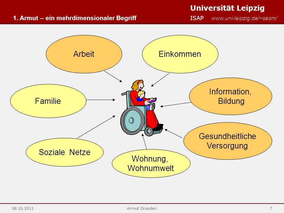 Arbeit Einkommen Information, Bildung Familie Gesundheitliche