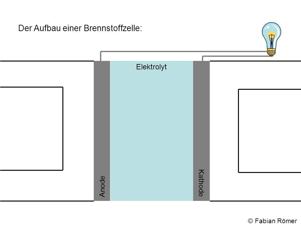 Der Aufbau einer Brennstoffzelle: