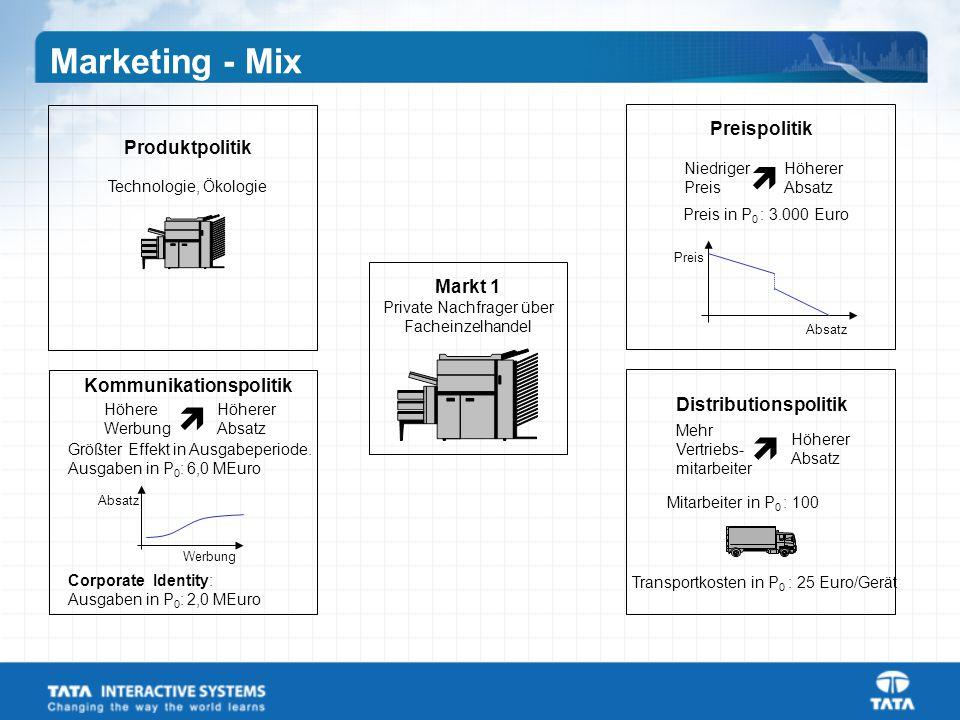 Distributionspolitik Kommunikationspolitik
