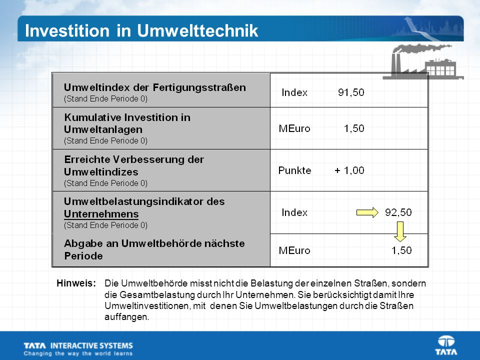 Investition in Umwelttechnik