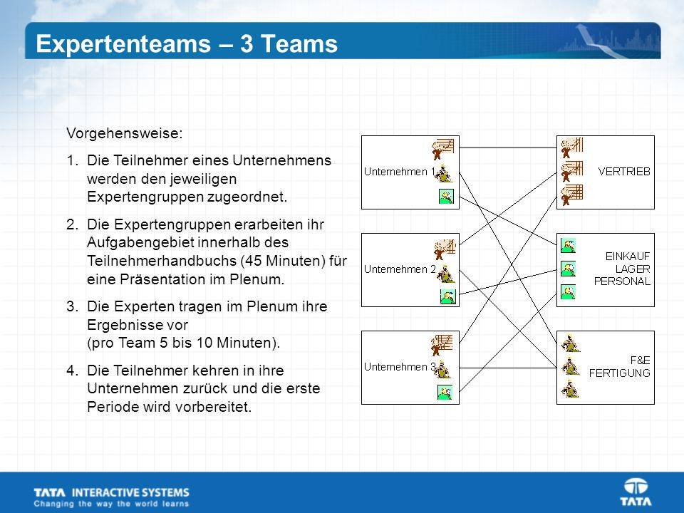 Expertenteams – 3 Teams Vorgehensweise: