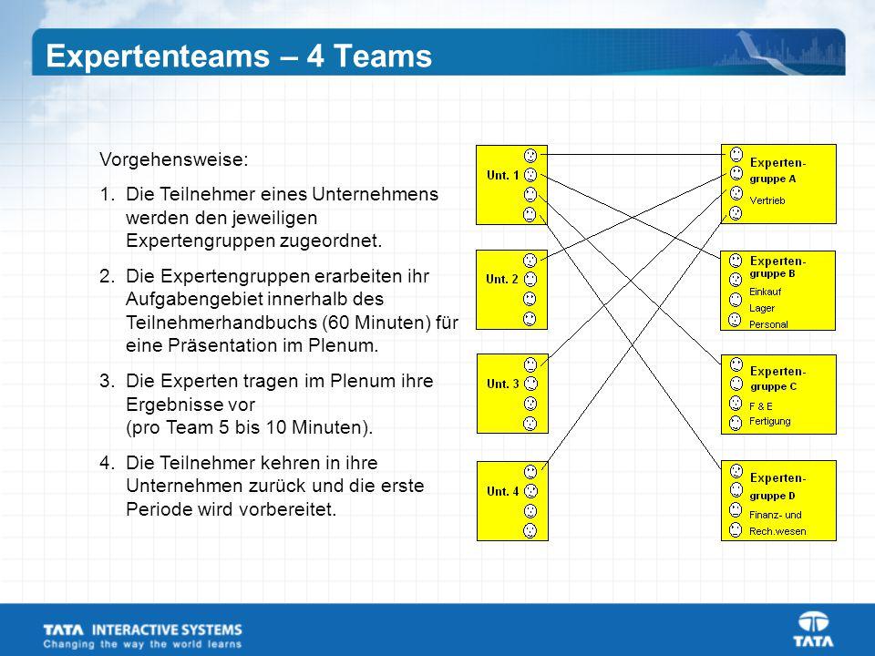 Expertenteams – 4 Teams Vorgehensweise: