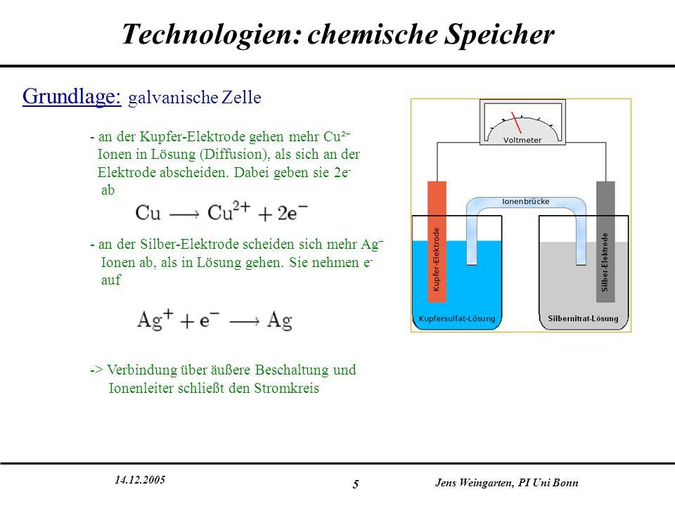 Technologien: chemische Speicher