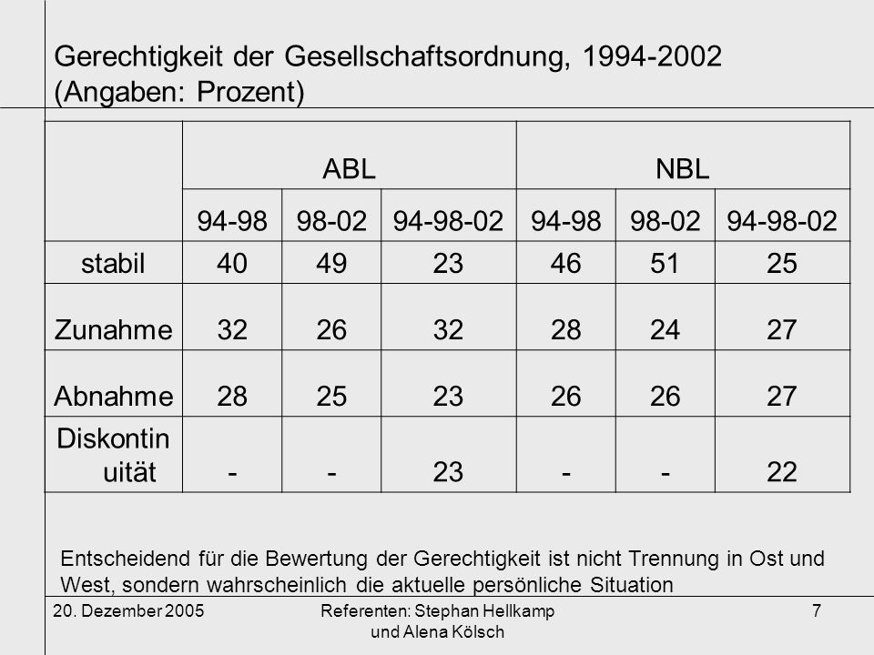 Gerechtigkeit der Gesellschaftsordnung, 1994-2002 (Angaben: Prozent)