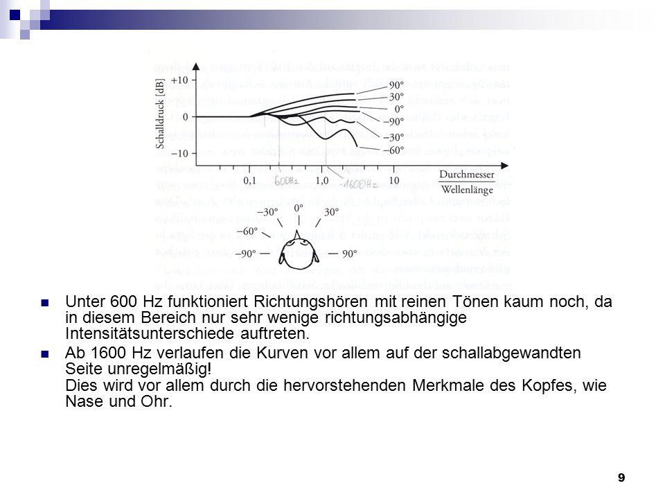 Unter 600 Hz funktioniert Richtungshören mit reinen Tönen kaum noch, da in diesem Bereich nur sehr wenige richtungsabhängige Intensitätsunterschiede auftreten.