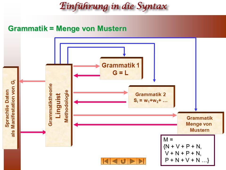 Grammatik = Menge von Mustern