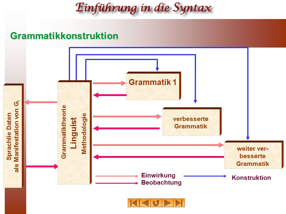 Grammatikkonstruktion