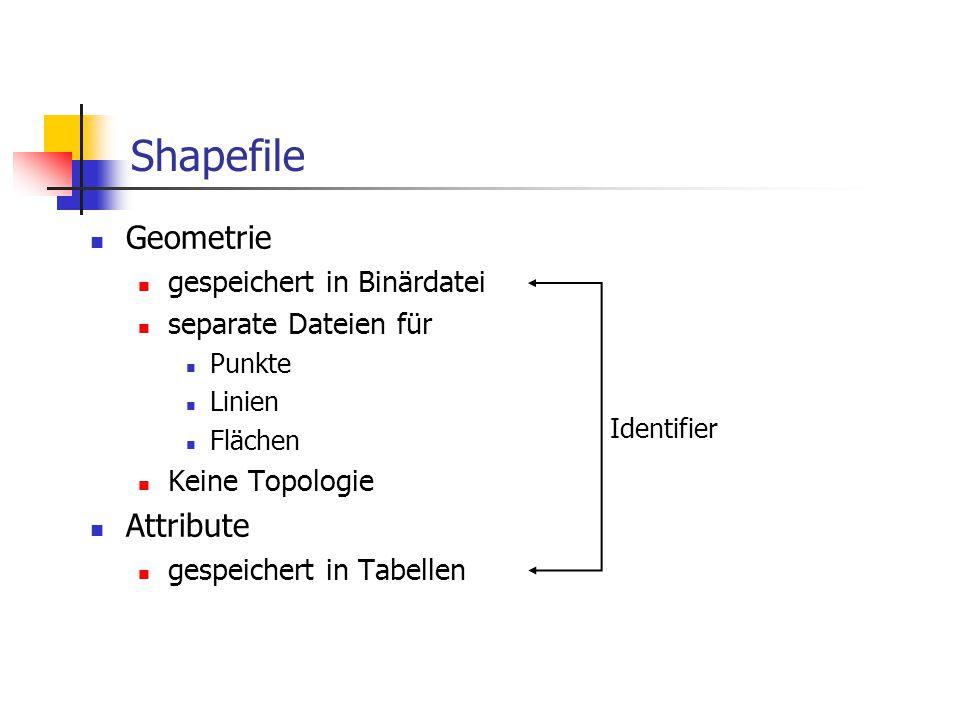Coverage Erweiterung des Shapefile-Konzepts Auch hier: Fortschritt