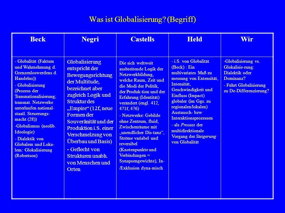 Was ist Globalisierung (Begriff)