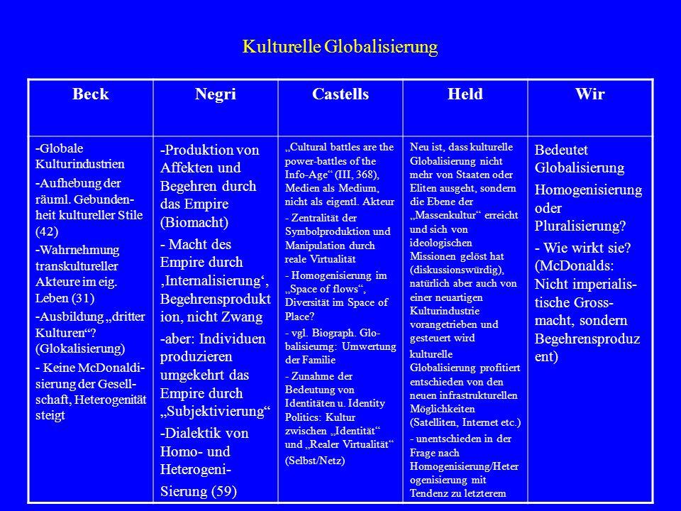 Kulturelle Globalisierung