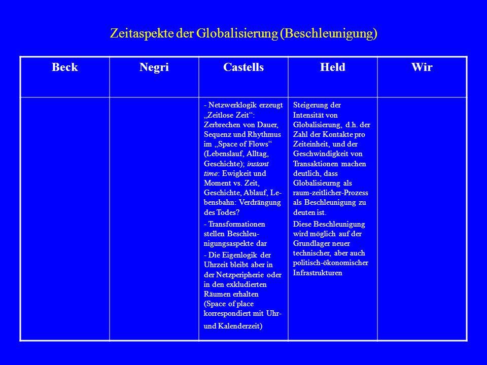 Zeitaspekte der Globalisierung (Beschleunigung)