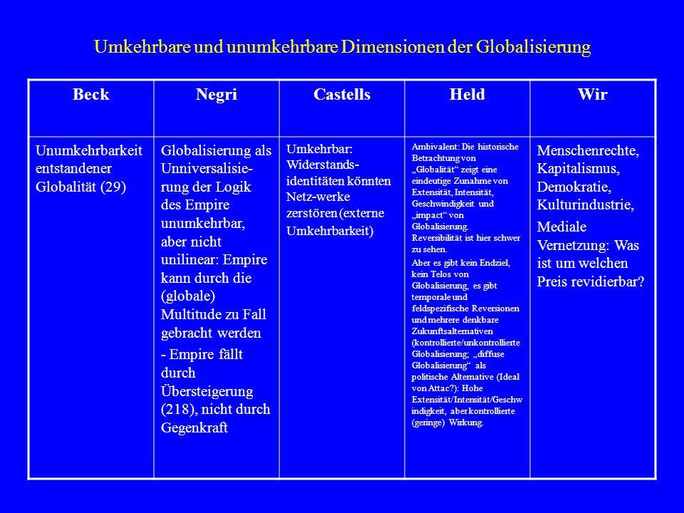 Umkehrbare und unumkehrbare Dimensionen der Globalisierung