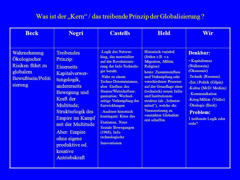 """Was ist der """"Kern / das treibende Prinzip der Globalisierung"""