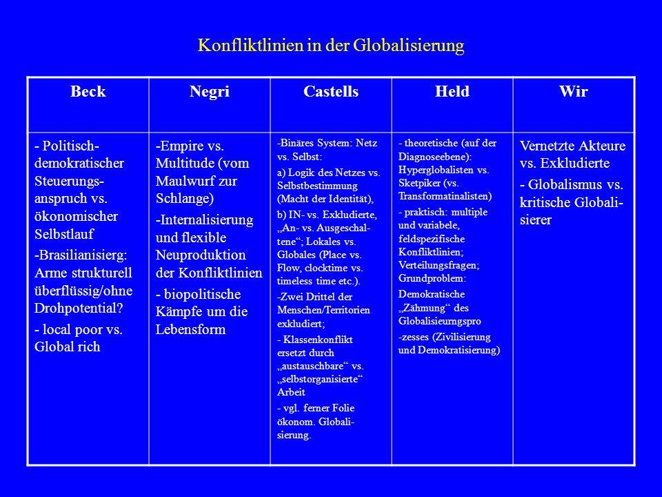 Konfliktlinien in der Globalisierung