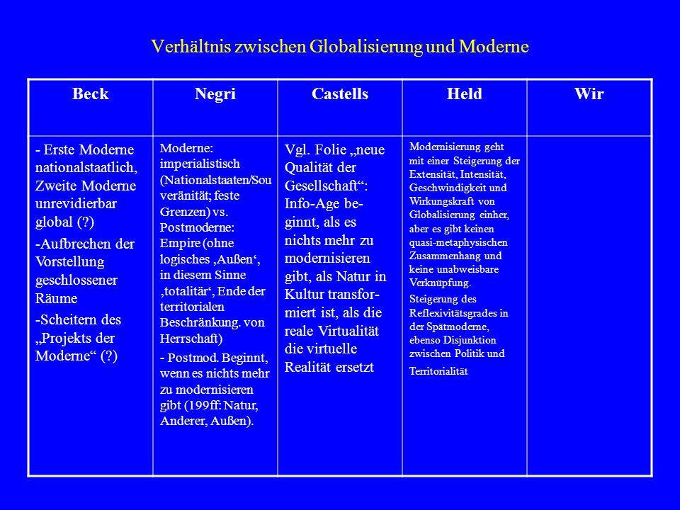Verhältnis zwischen Globalisierung und Moderne