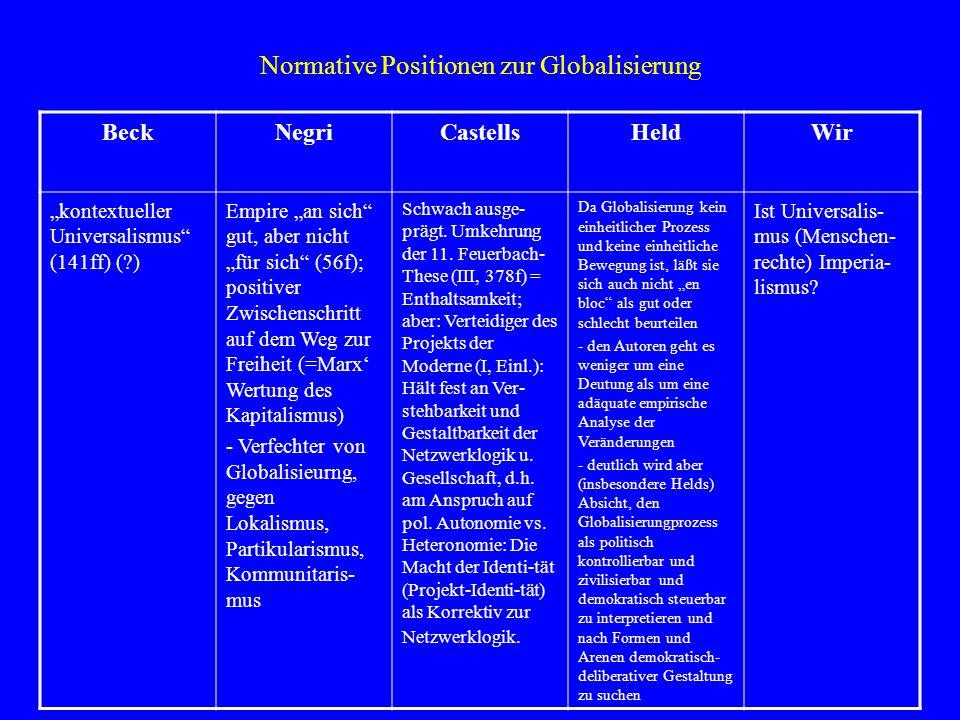 Normative Positionen zur Globalisierung