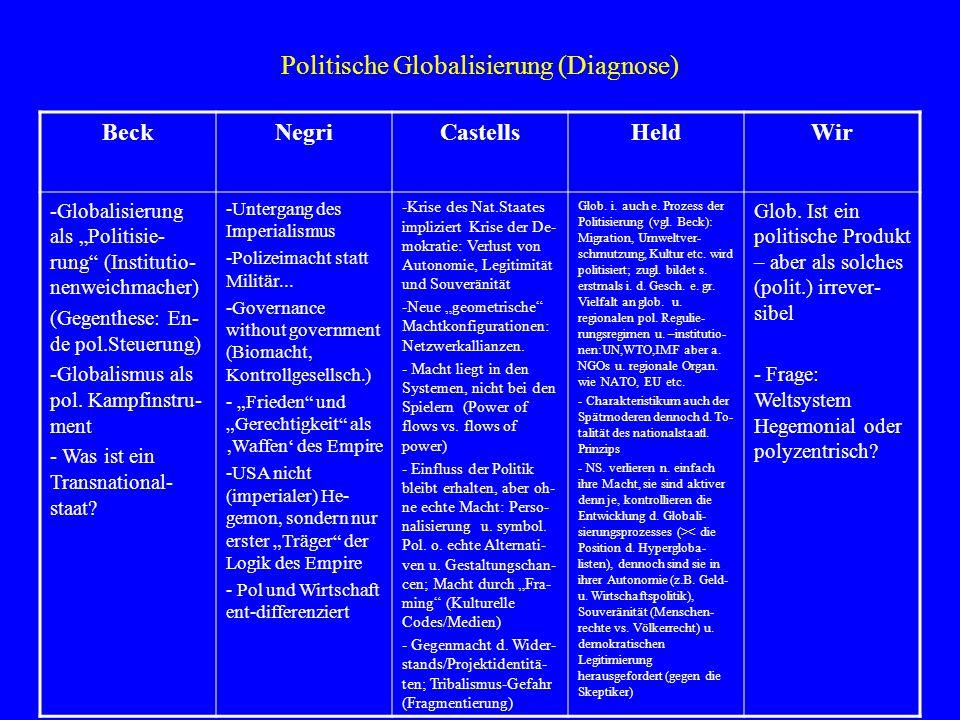 Politische Globalisierung (Diagnose)