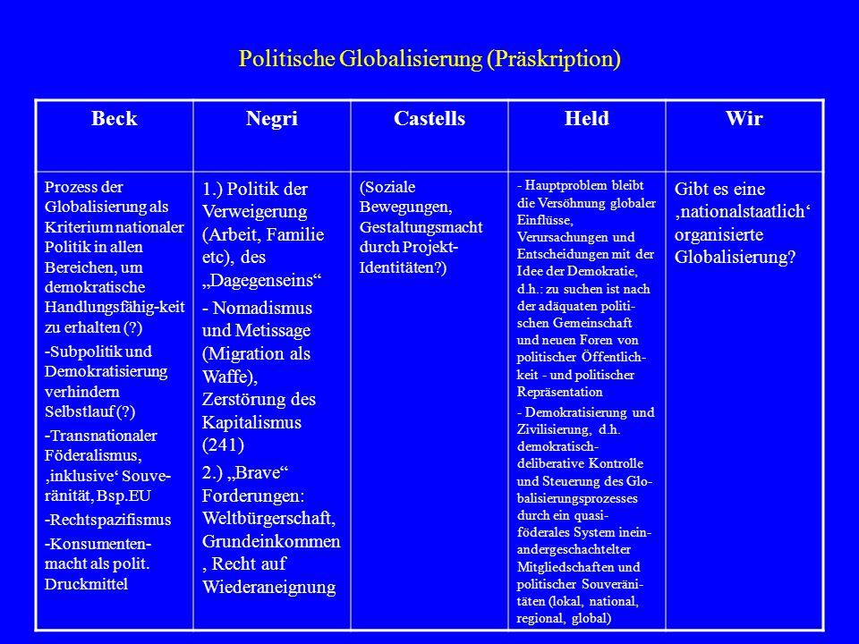 Politische Globalisierung (Präskription)