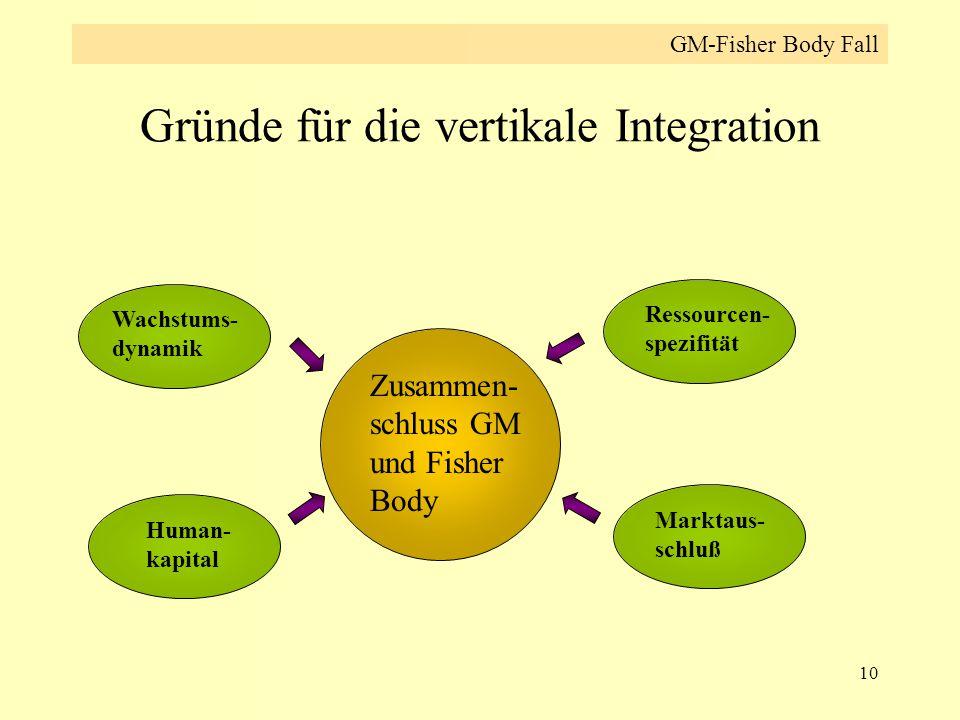 Gründe für die vertikale Integration