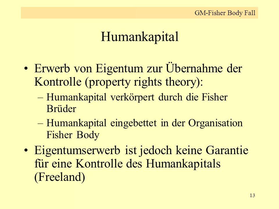 GM-Fisher Body Fall Humankapital. Erwerb von Eigentum zur Übernahme der Kontrolle (property rights theory):