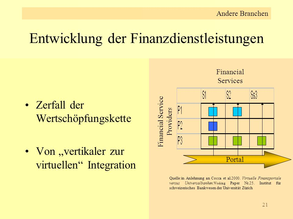 Entwicklung der Finanzdienstleistungen