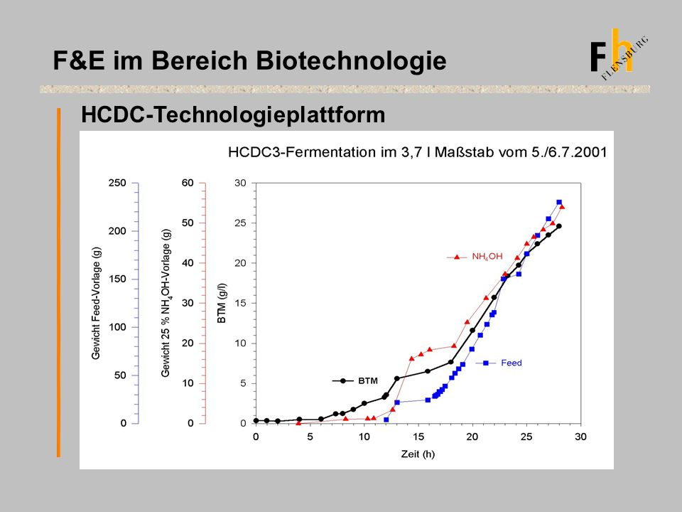 F&E im Bereich Biotechnologie