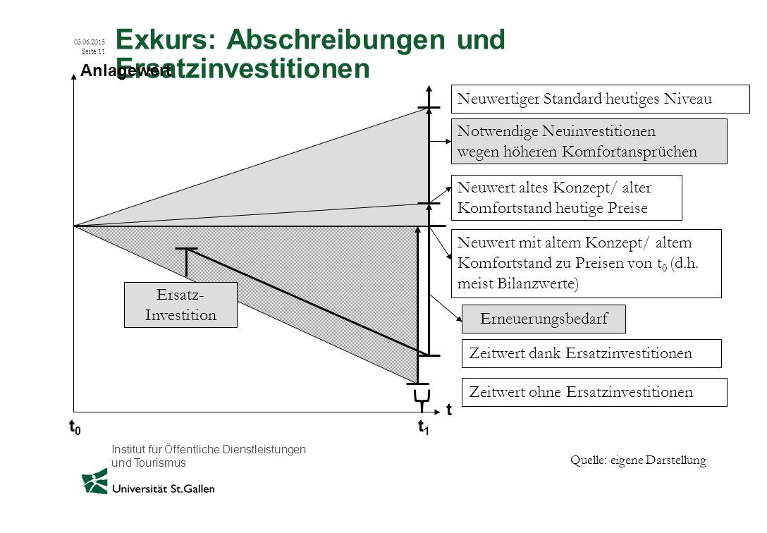 Exkurs: Abschreibungen und Ersatzinvestitionen