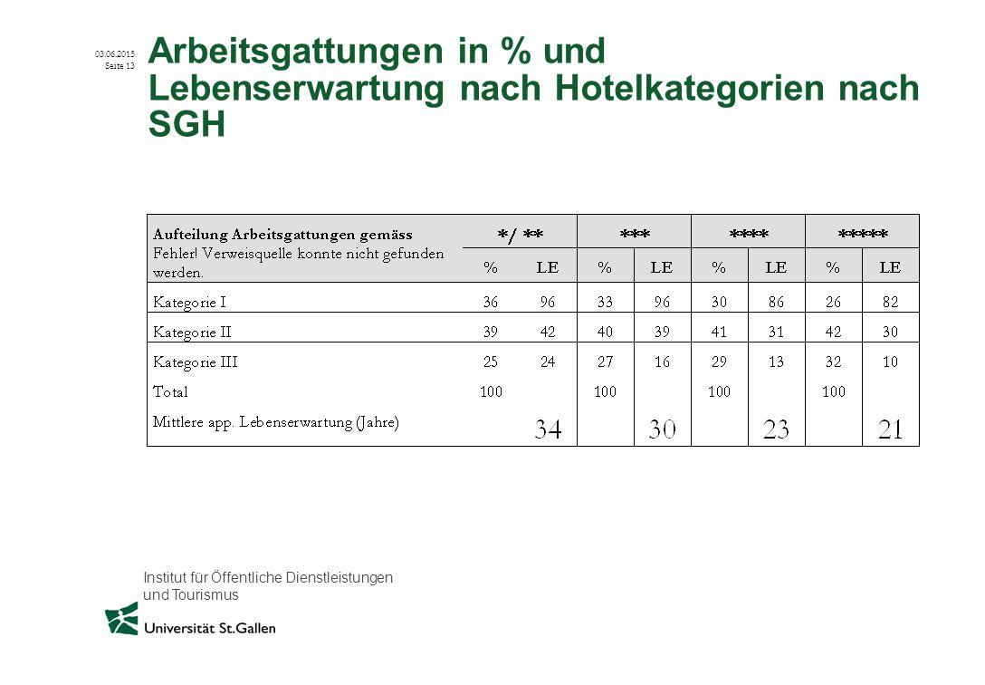 Arbeitsgattungen in % und Lebenserwartung nach Hotelkategorien nach SGH
