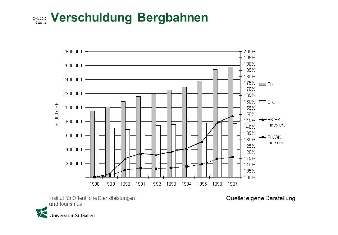 Verschuldung Bergbahnen