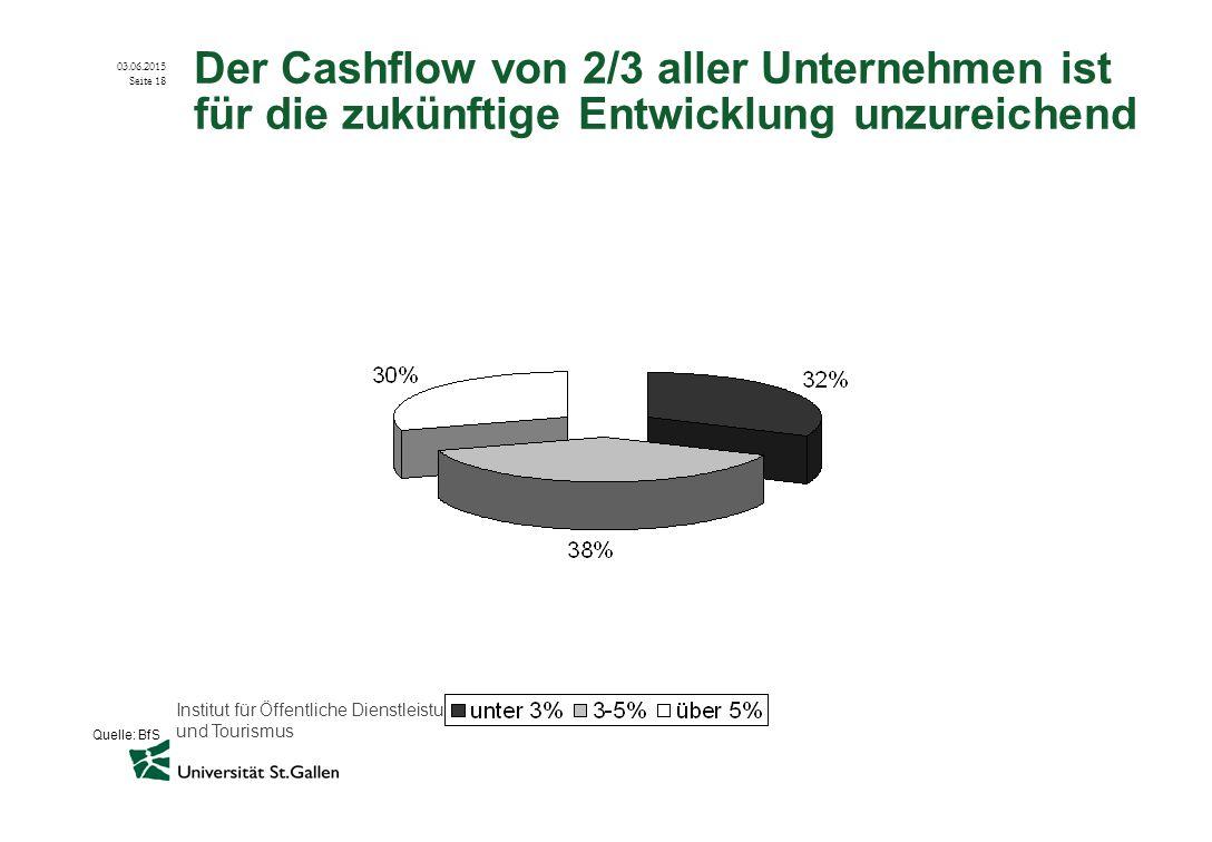 Der Cashflow von 2/3 aller Unternehmen ist für die zukünftige Entwicklung unzureichend