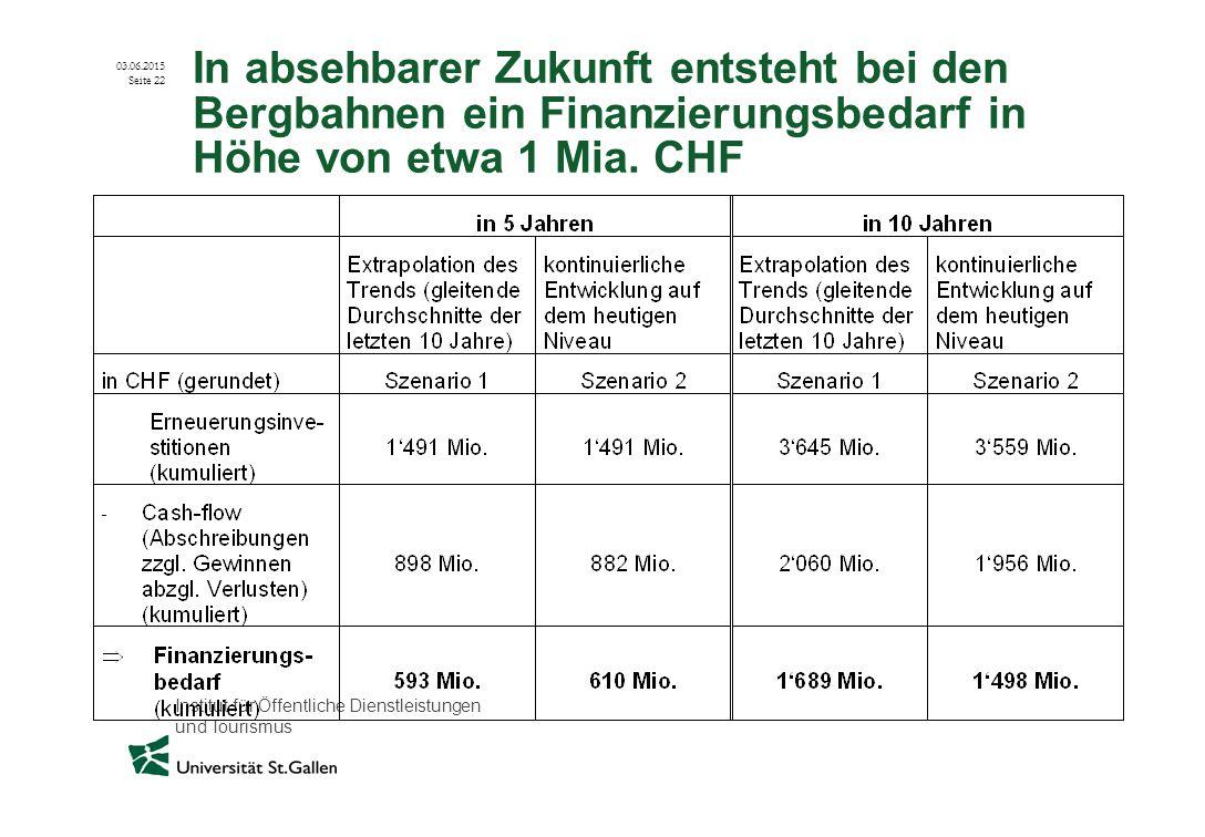 In absehbarer Zukunft entsteht bei den Bergbahnen ein Finanzierungsbedarf in Höhe von etwa 1 Mia.