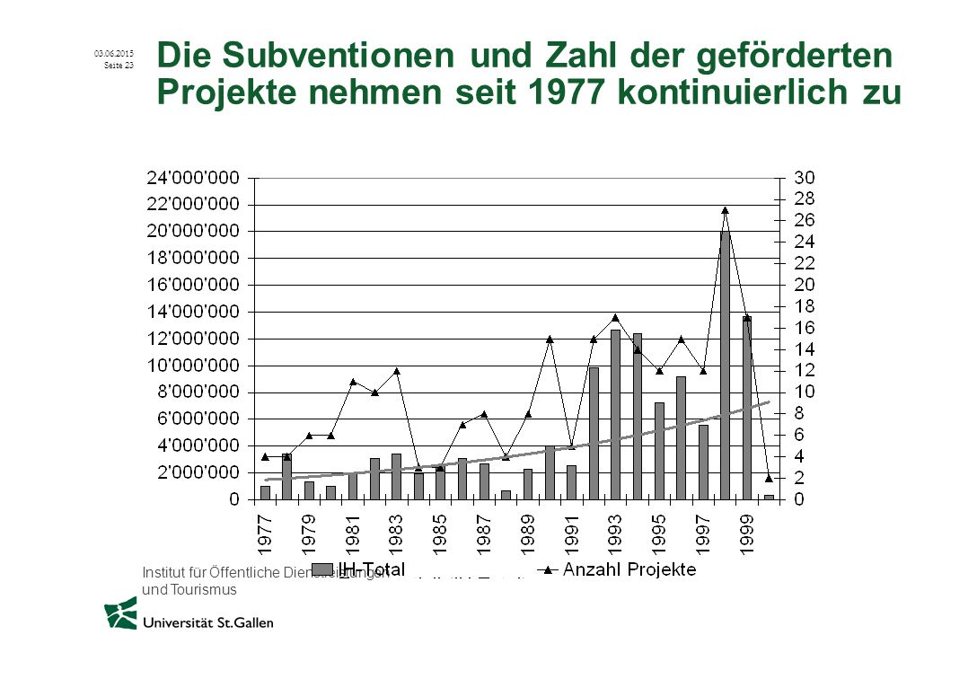 Die Subventionen und Zahl der geförderten Projekte nehmen seit 1977 kontinuierlich zu