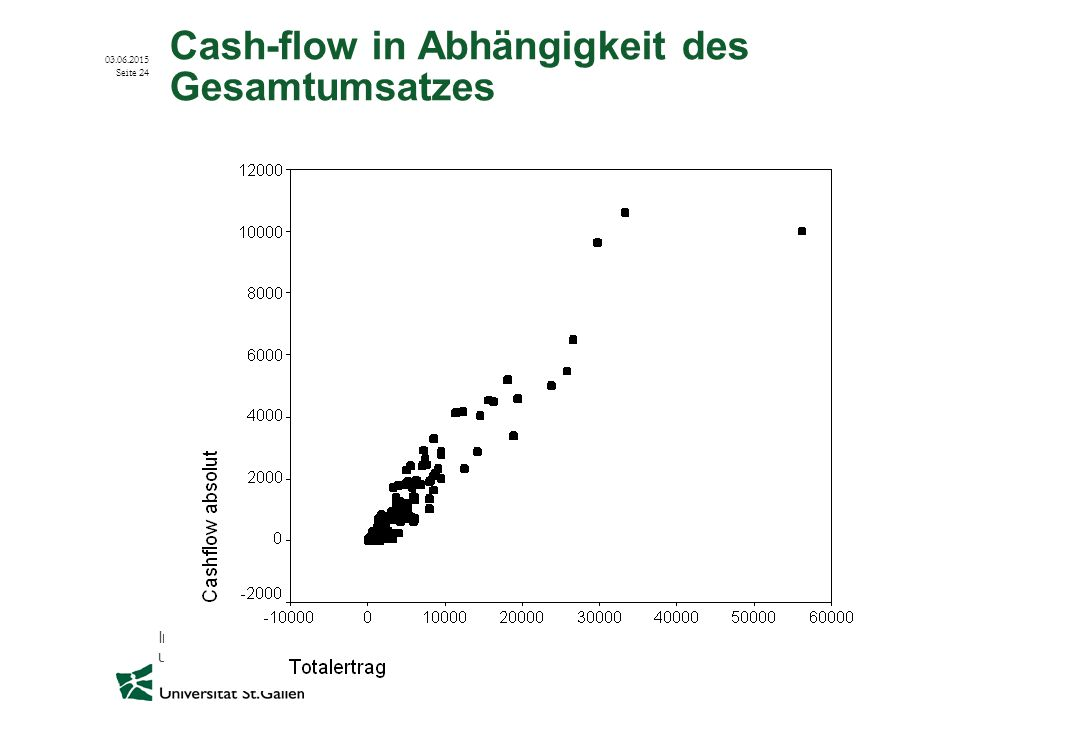Cash-flow in Abhängigkeit des Gesamtumsatzes
