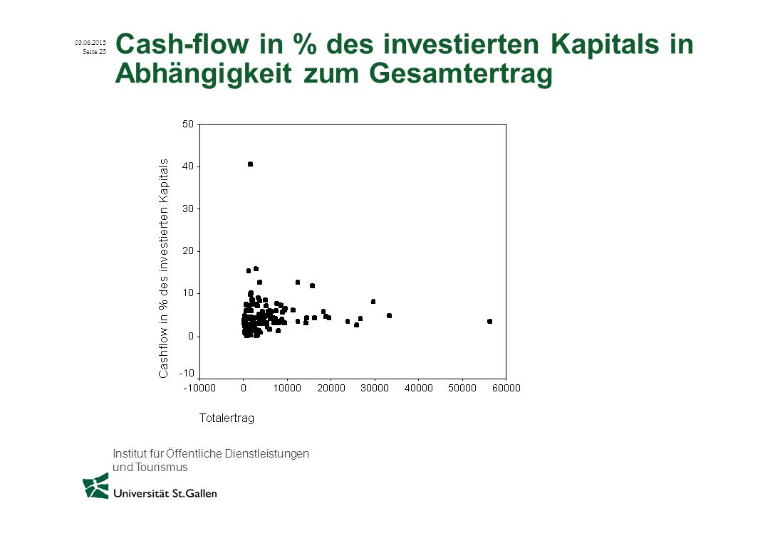 Cash-flow in % des investierten Kapitals in Abhängigkeit zum Gesamtertrag