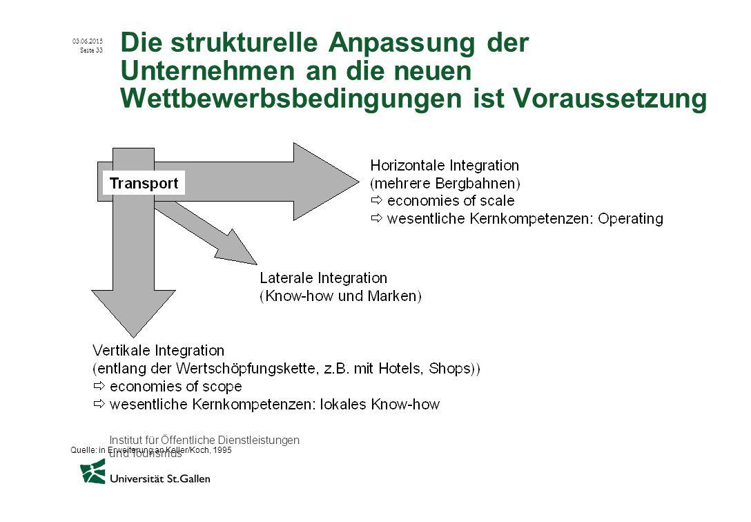 Quelle: in Erweiterung an Keller/Koch, 1995