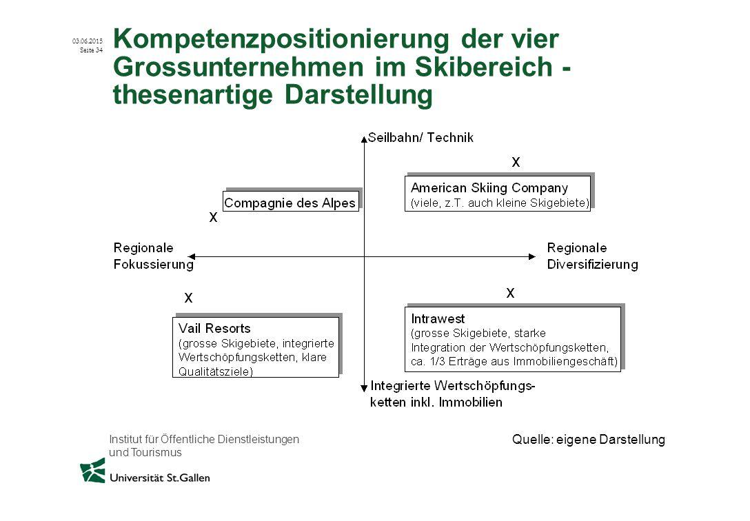 Kompetenzpositionierung der vier Grossunternehmen im Skibereich - thesenartige Darstellung