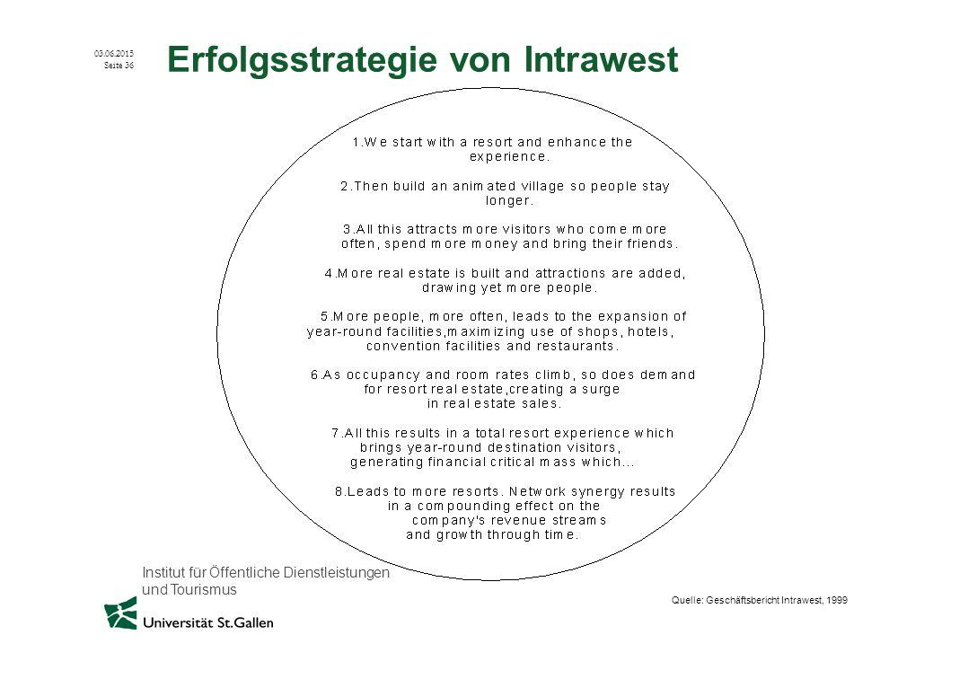 Erfolgsstrategie von Intrawest