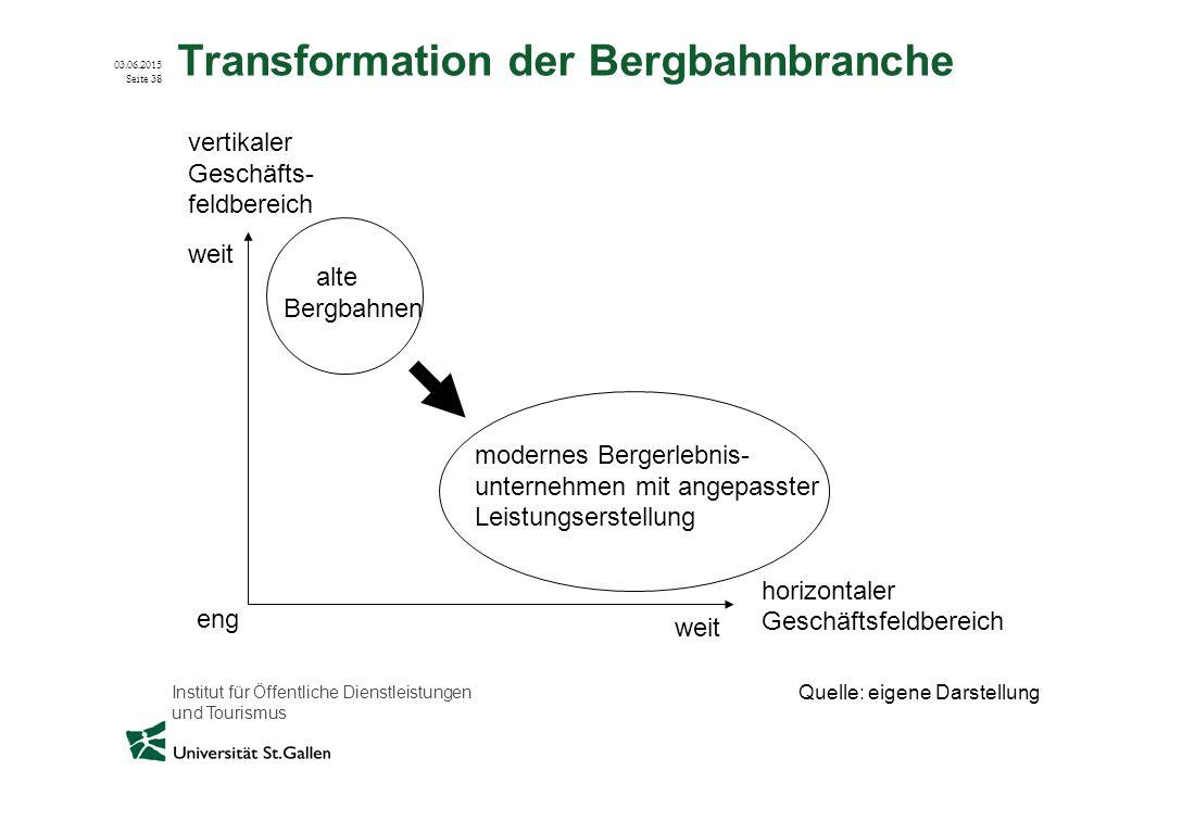 Transformation der Bergbahnbranche
