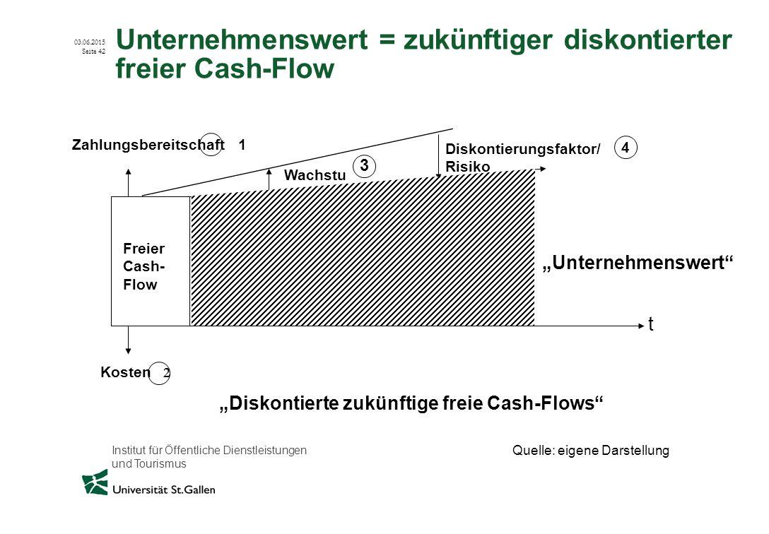 Unternehmenswert = zukünftiger diskontierter freier Cash-Flow