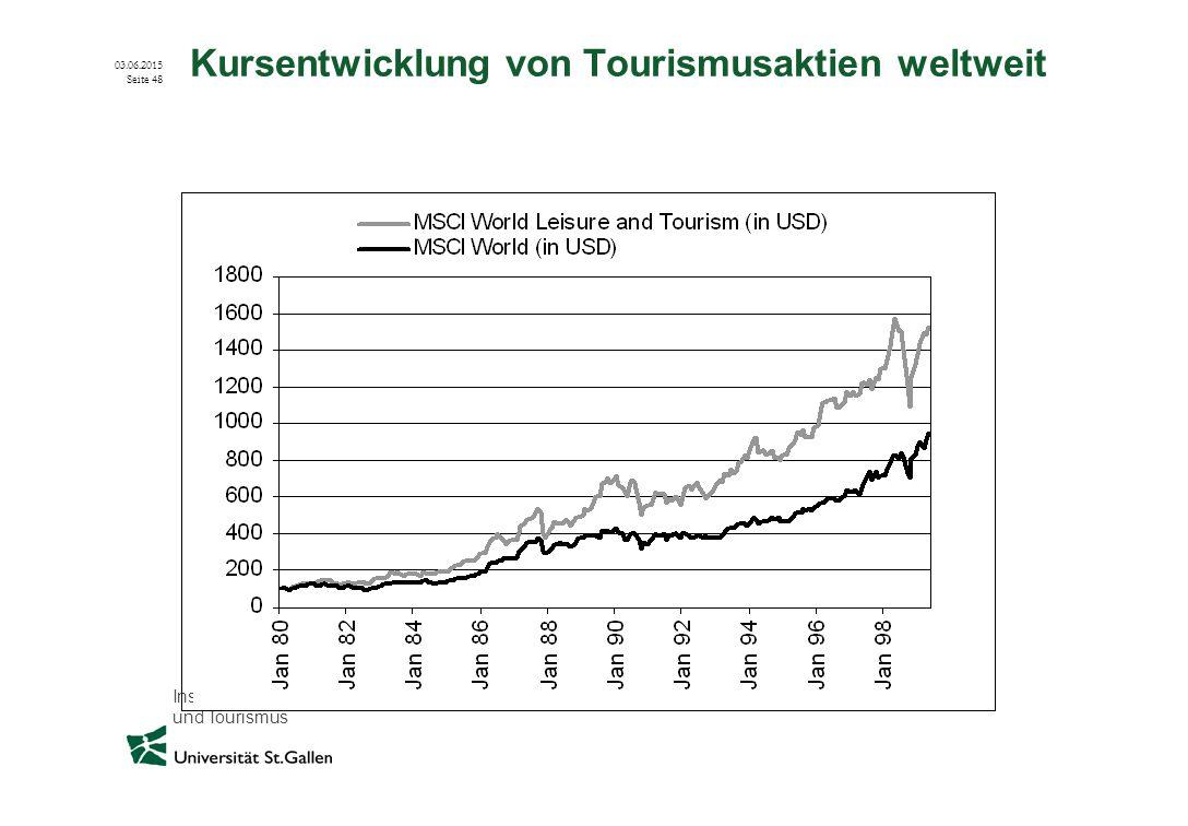 Kursentwicklung von Tourismusaktien weltweit