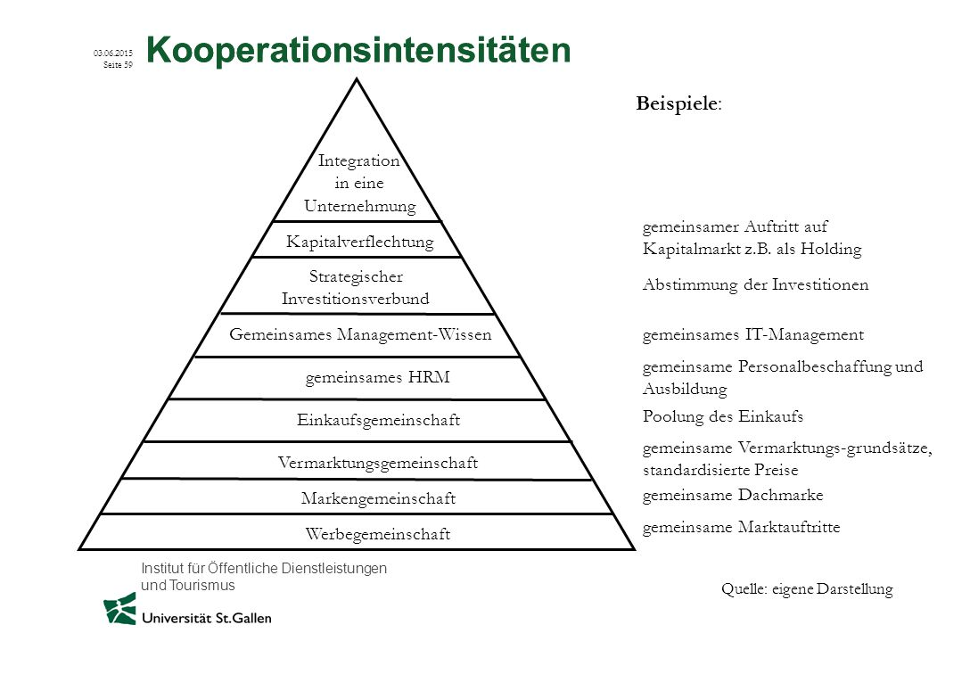 Kooperationsintensität