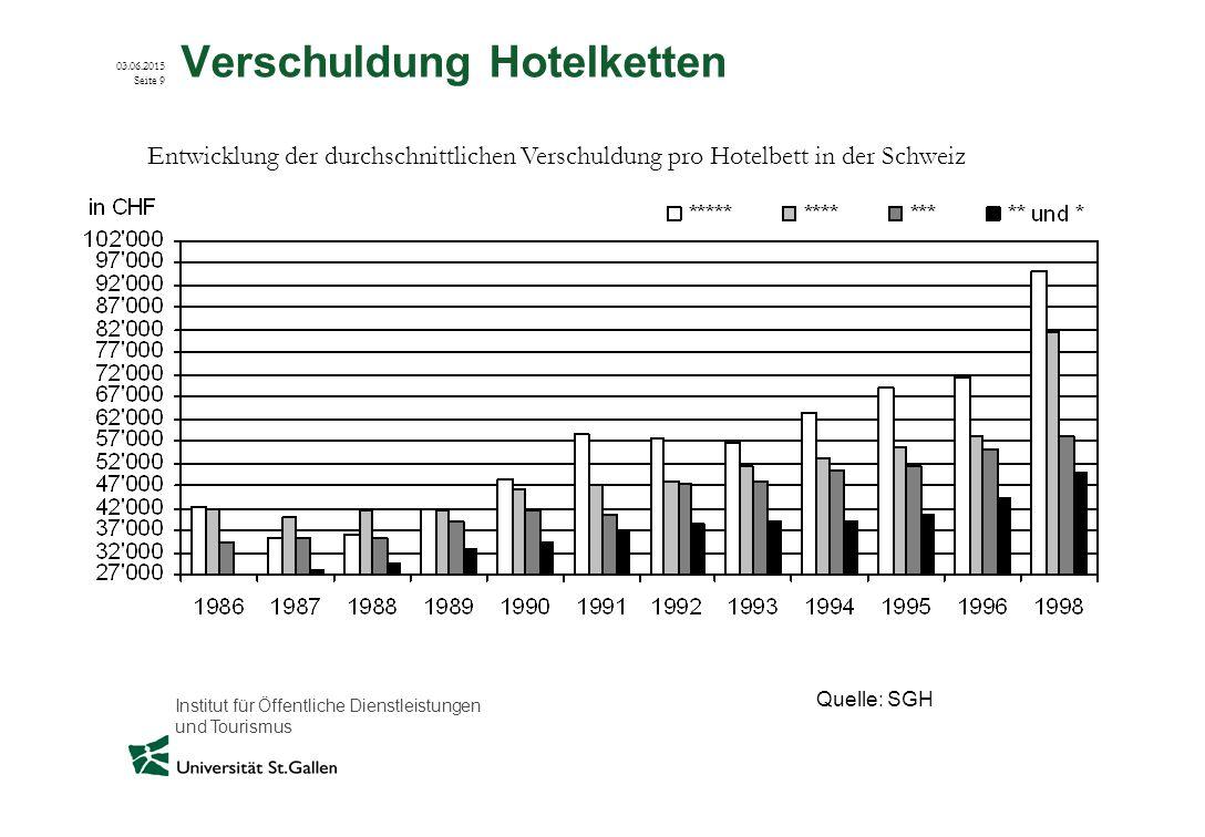Verschuldung Hotelketten
