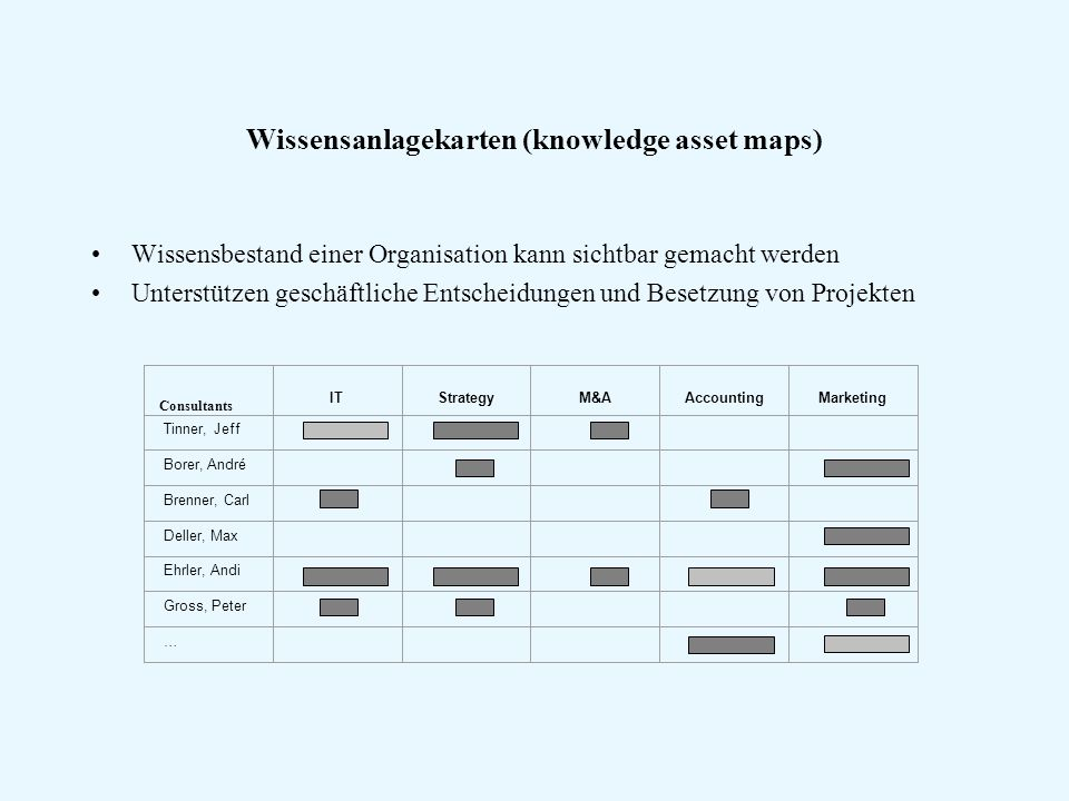 Wissensanlagekarten (knowledge asset maps)