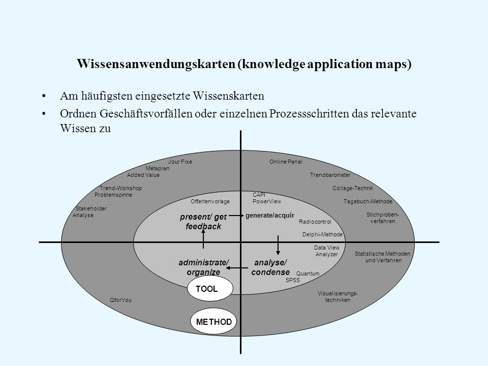 Wissensanwendungskarten (knowledge application maps)